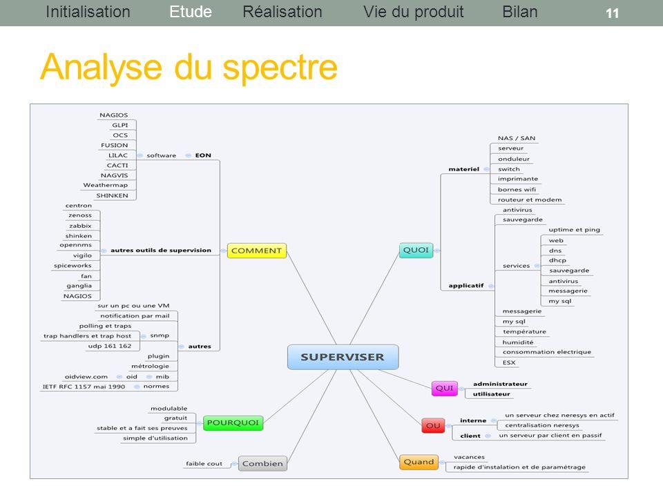 Analyse du spectre Couverture du projet