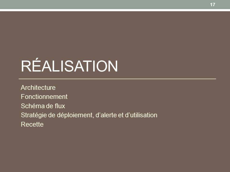 Réalisation Architecture Fonctionnement Schéma de flux