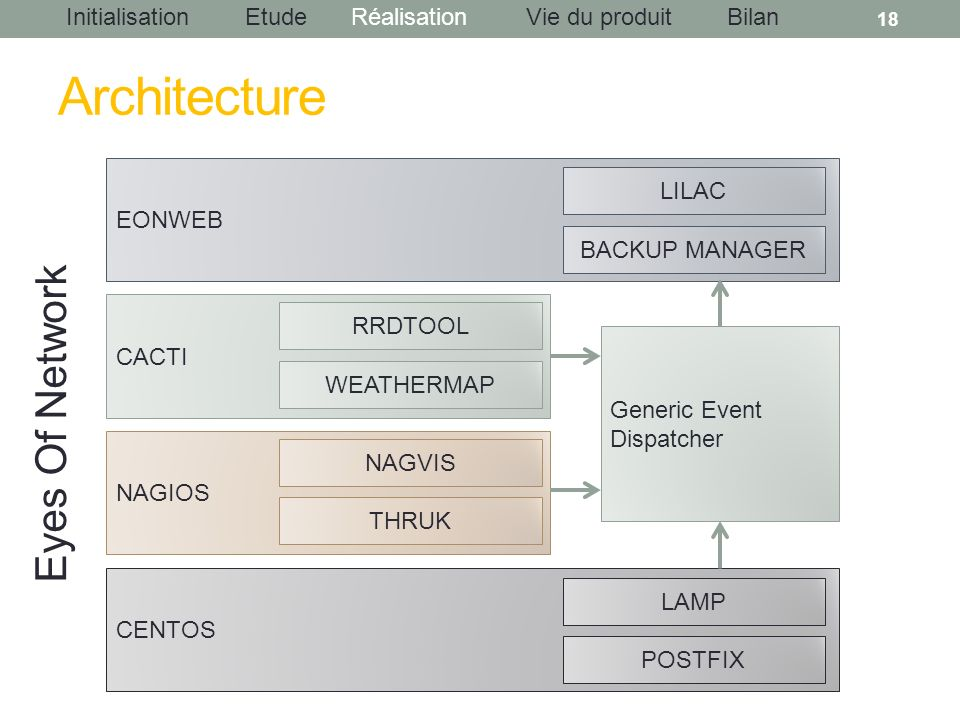 Architecture Eyes Of Network LILAC EONWEB BACKUP MANAGER RRDTOOL CACTI