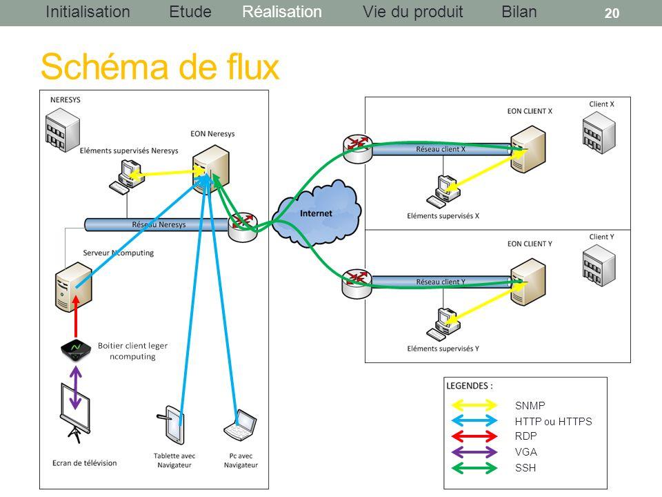 Schéma de flux SNMP HTTP ou HTTPS RDP VGA SSH