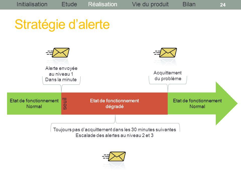 Stratégie d'alerte seuil Alerte envoyée au niveau 1 Dans la minute