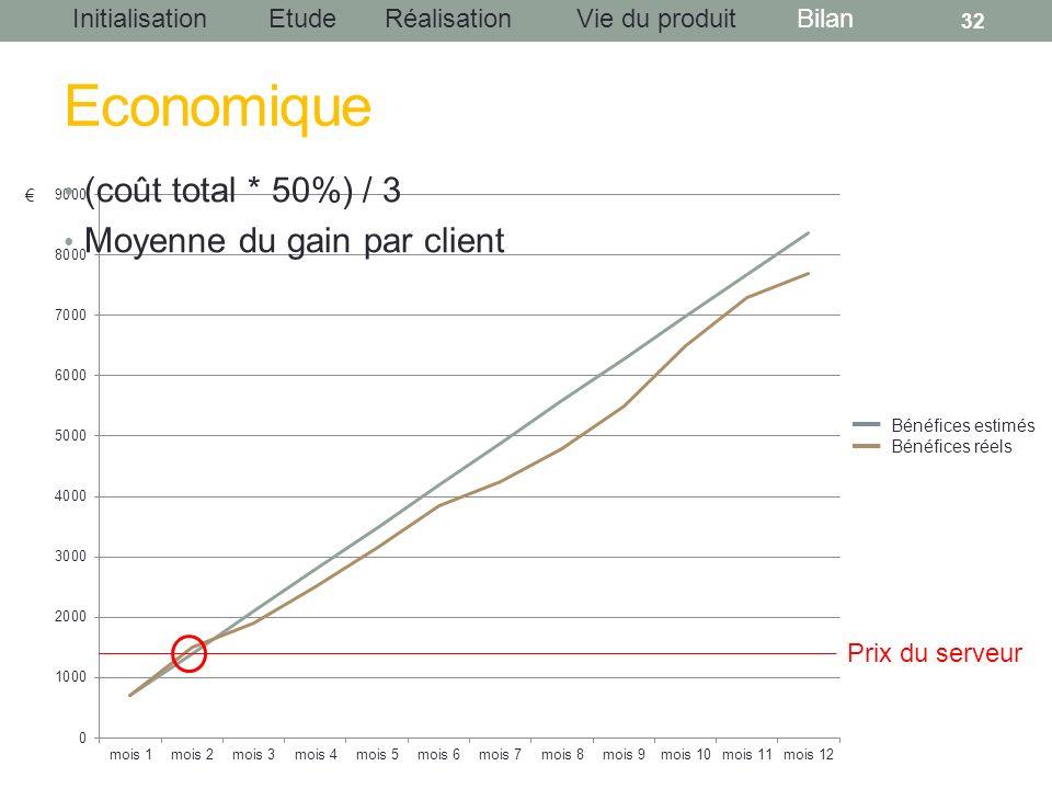 Economique (coût total * 50%) / 3 Moyenne du gain par client