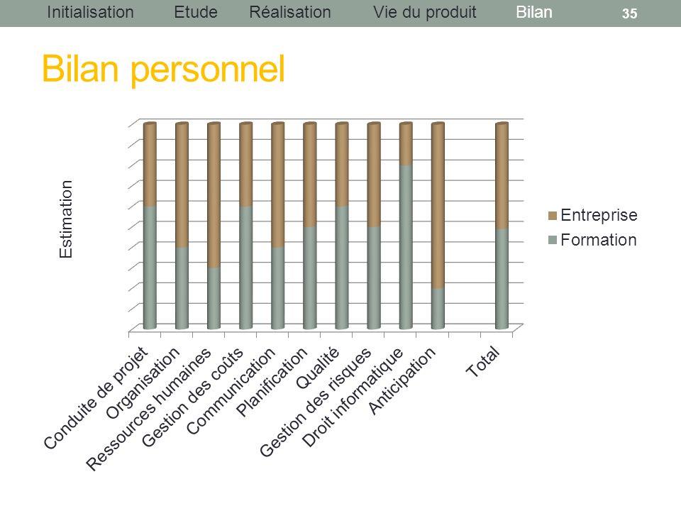 Bilan personnel Estimation