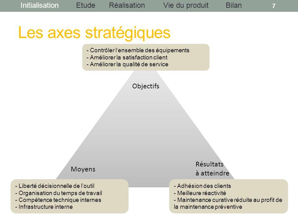 Les axes stratégiques Objectifs Résultats Moyens à atteindre