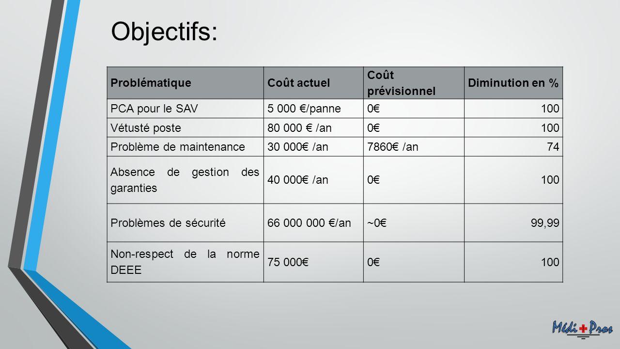 Objectifs: Problématique Coût actuel Coût prévisionnel Diminution en %