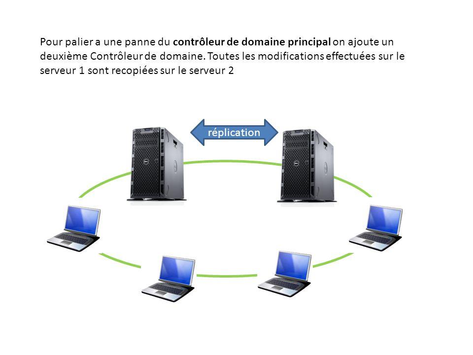 Pour palier a une panne du contrôleur de domaine principal on ajoute un deuxième Contrôleur de domaine. Toutes les modifications effectuées sur le serveur 1 sont recopiées sur le serveur 2