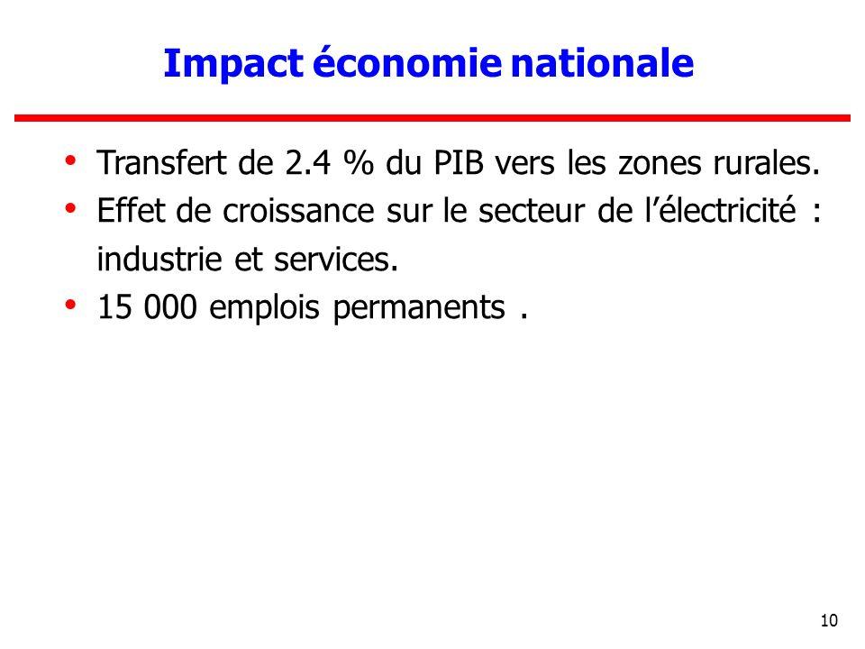 Impact économie nationale