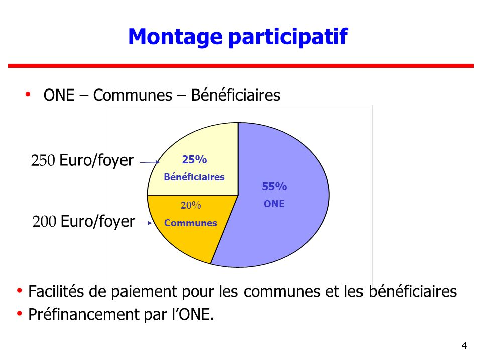Montage participatif ONE – Communes – Bénéficiaires 250 Euro/foyer