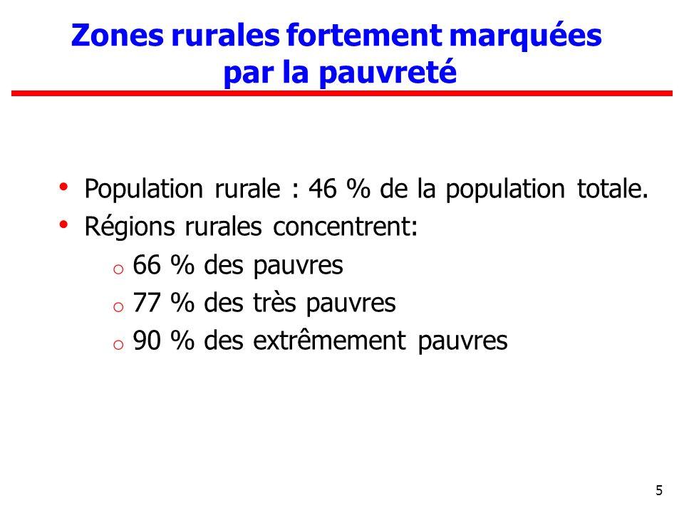 Zones rurales fortement marquées