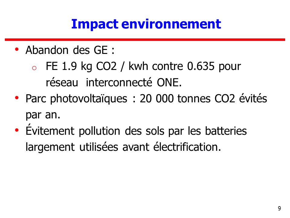 Impact environnement Abandon des GE :