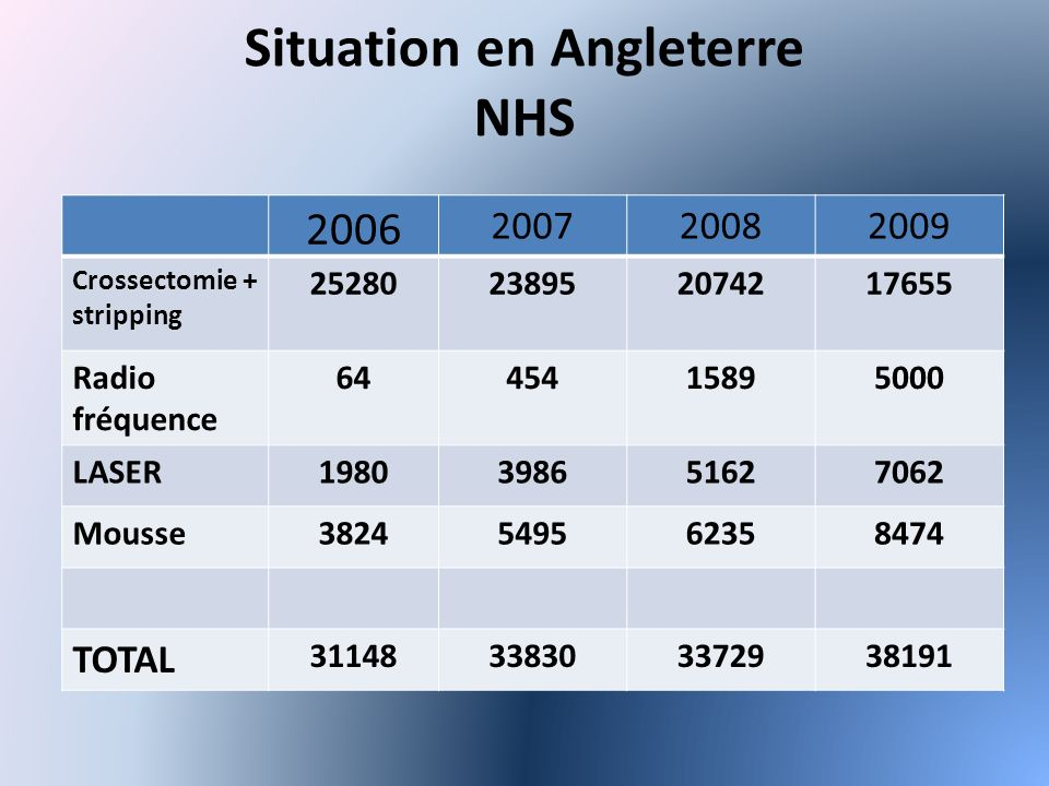 Situation en Angleterre NHS