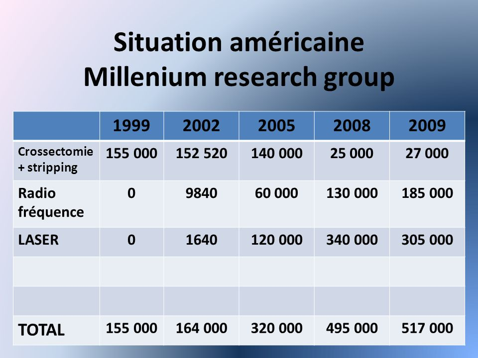 Situation américaine Millenium research group