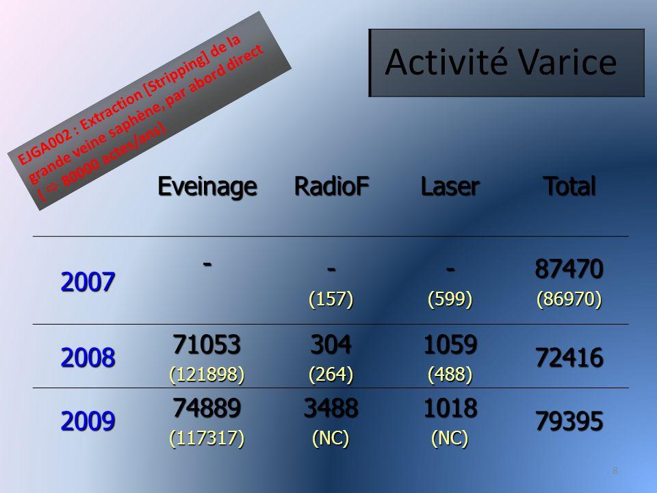 Activité Varice Eveinage RadioF Laser Total 2007 - 87470 2008 71053