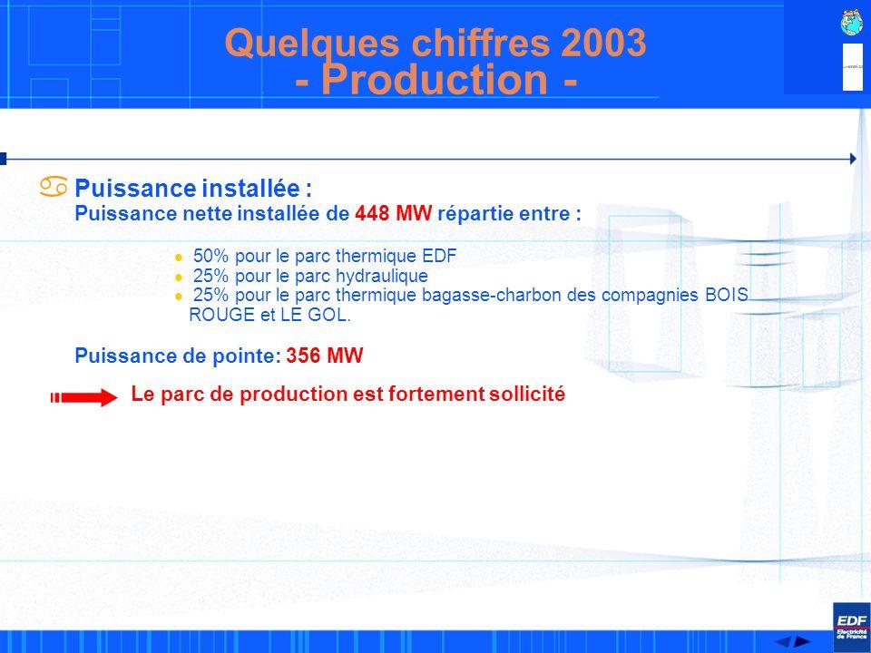 - Production - Quelques chiffres 2003 Puissance installée :