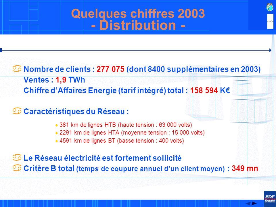 - Distribution - Quelques chiffres 2003