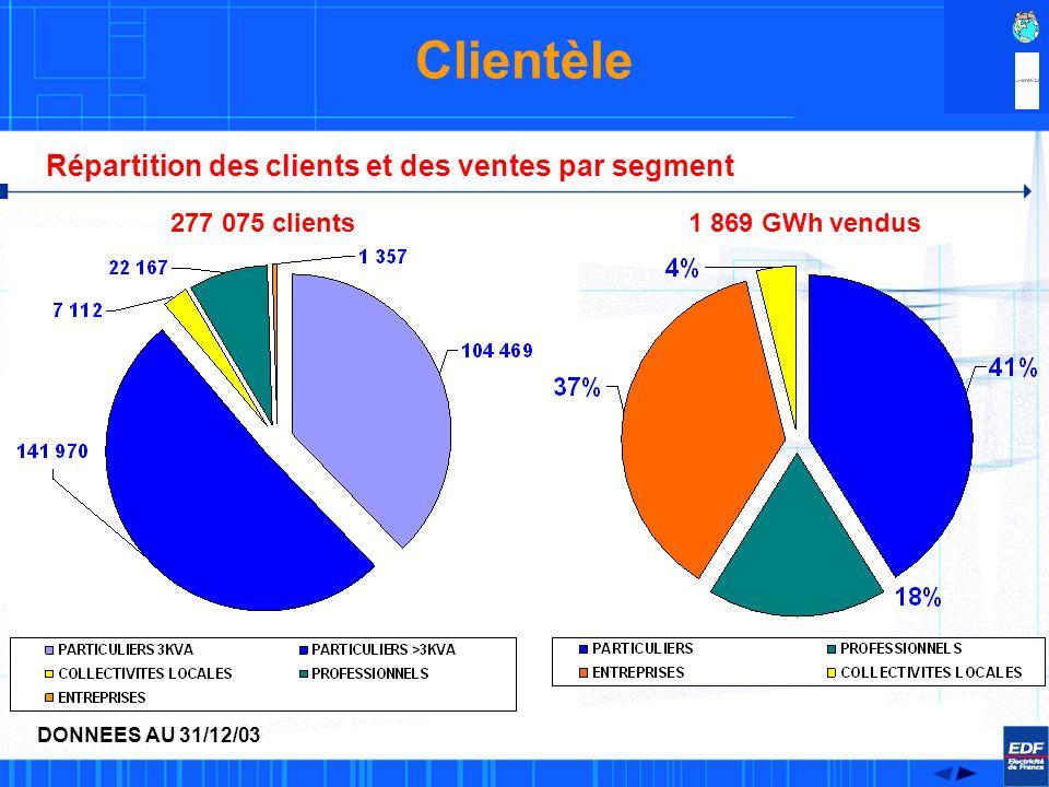 Clientèle Répartition des clients et des ventes par segment