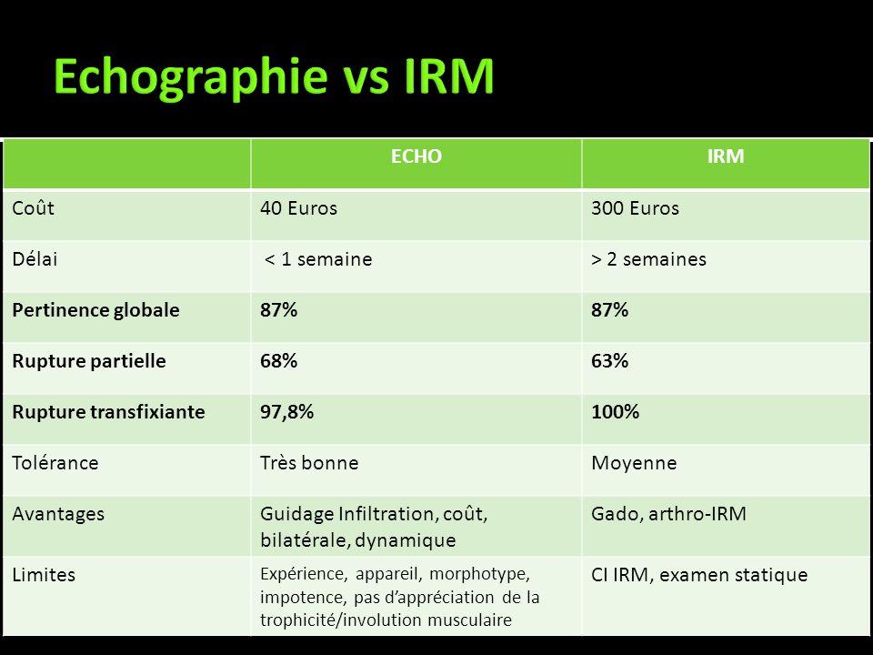Echographie vs IRM ECHO IRM Coût 40 Euros 300 Euros Délai