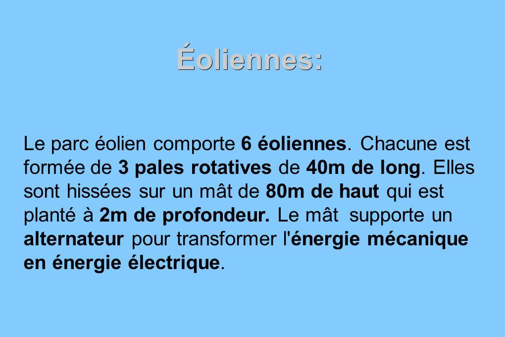 Éoliennes: