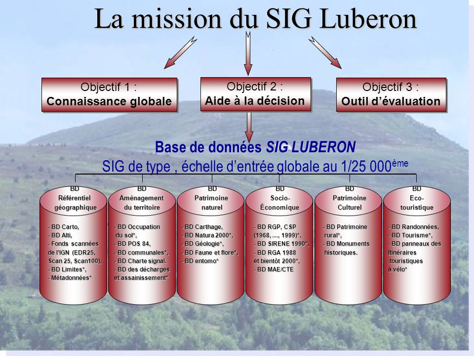 La mission du SIG Luberon