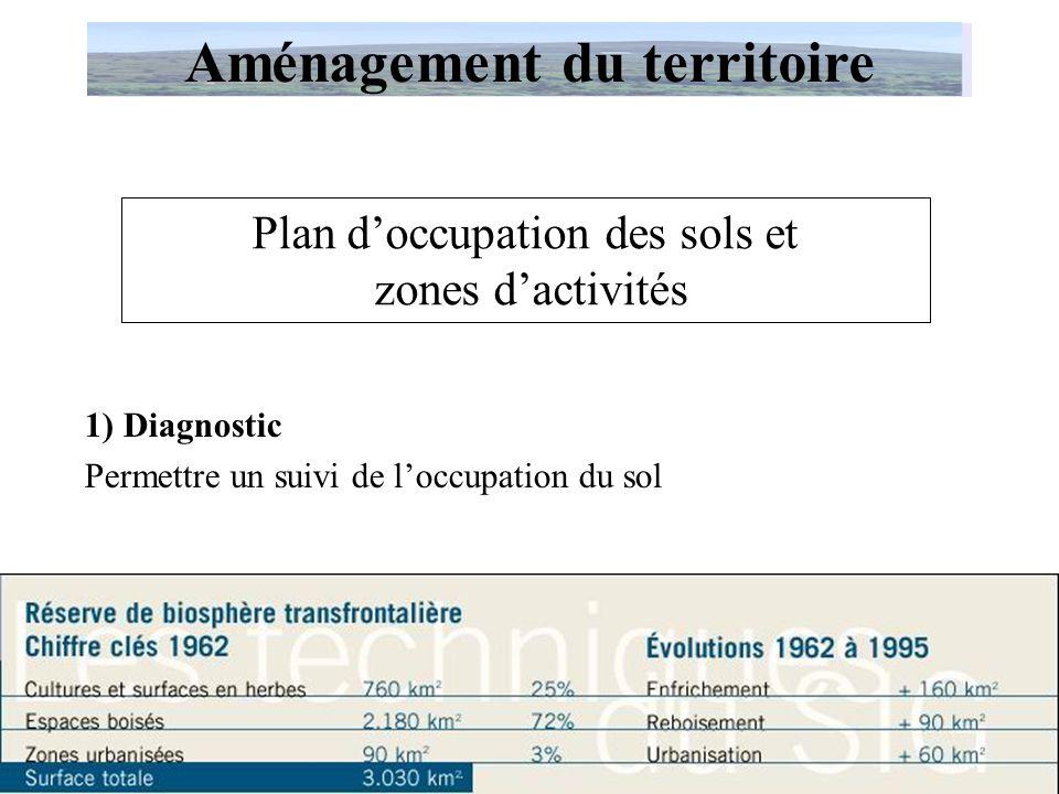 Plan d'occupation des sols et zones d'activités