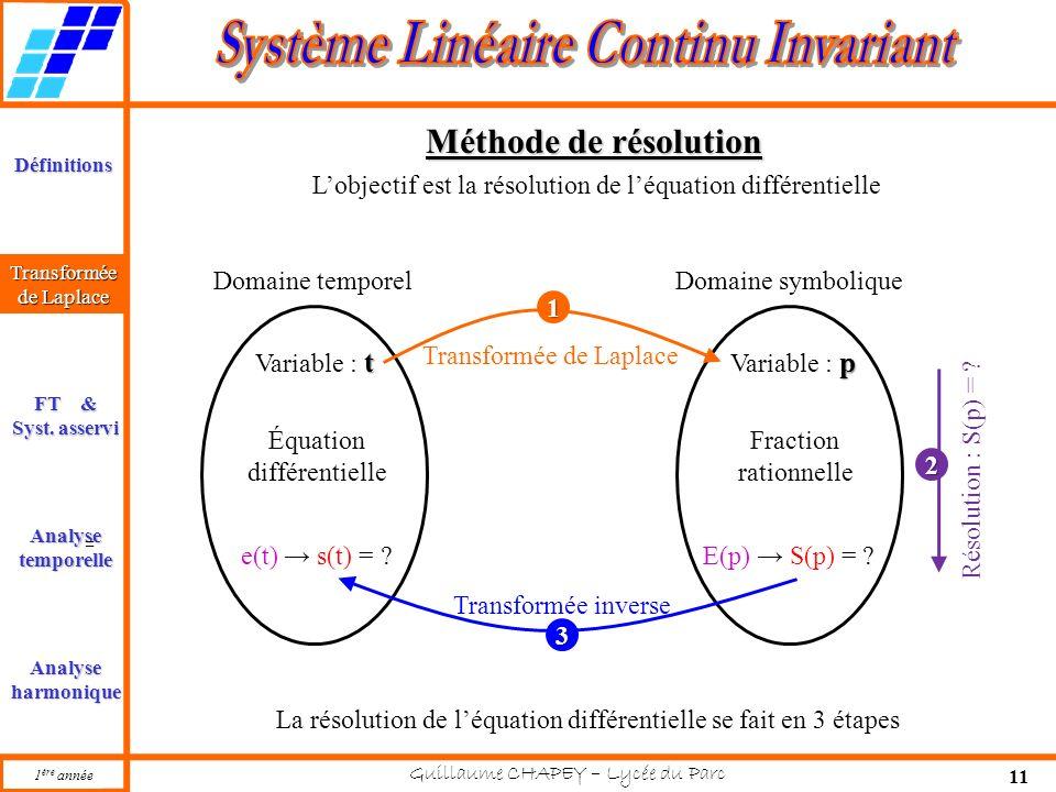 La résolution de l'équation différentielle se fait en 3 étapes