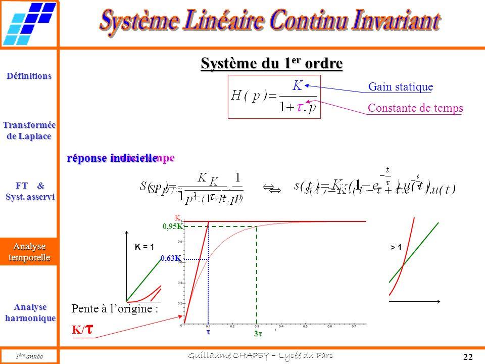 Système du 1er ordre Gain statique Constante de temps