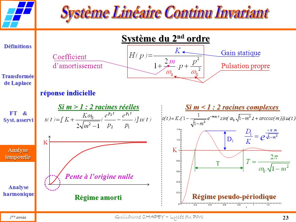 Système du 2nd ordre Gain statique Coefficient d'amortissement