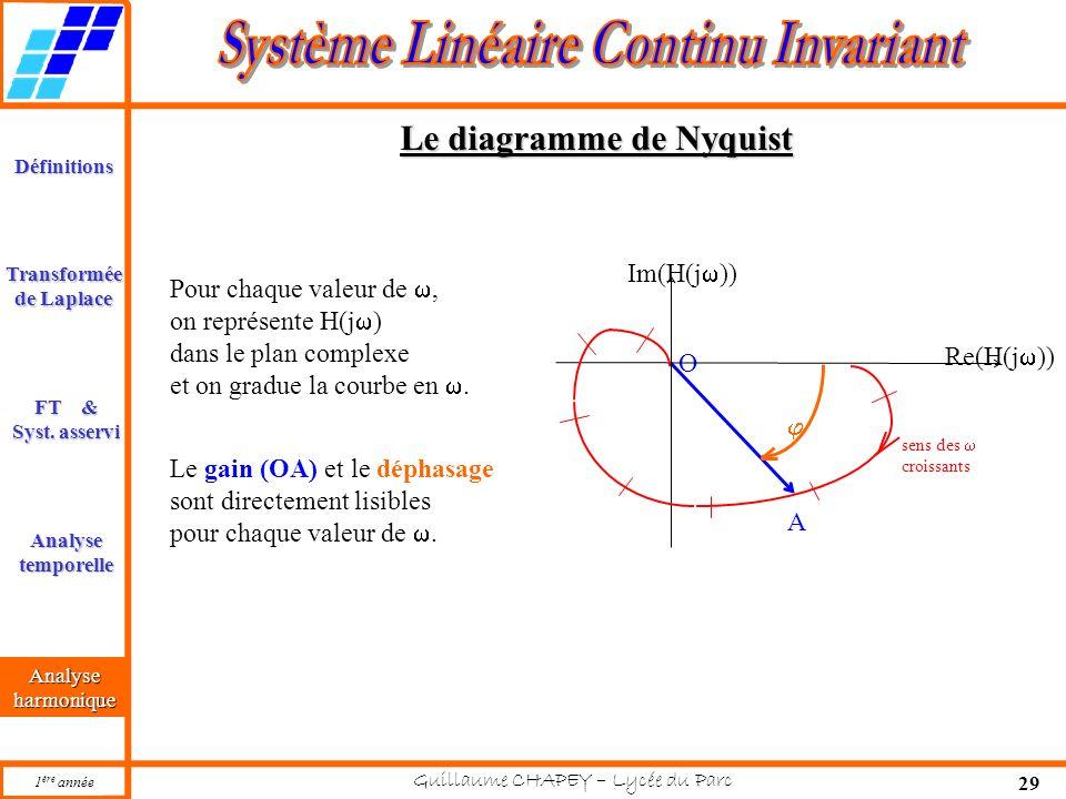 Le diagramme de Nyquist