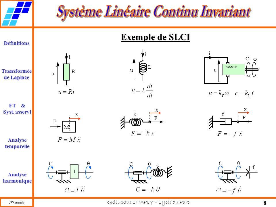 Exemple de SLCI u L i u C w i u R i x M F F x k F x f C I q C q k C q