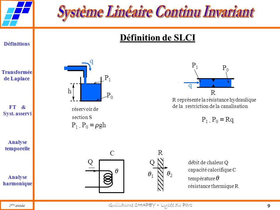 Définition de SLCI q P1 P0 P1 q h R P0 P1 - P0 = Rq P1 - P0 = rgh C R