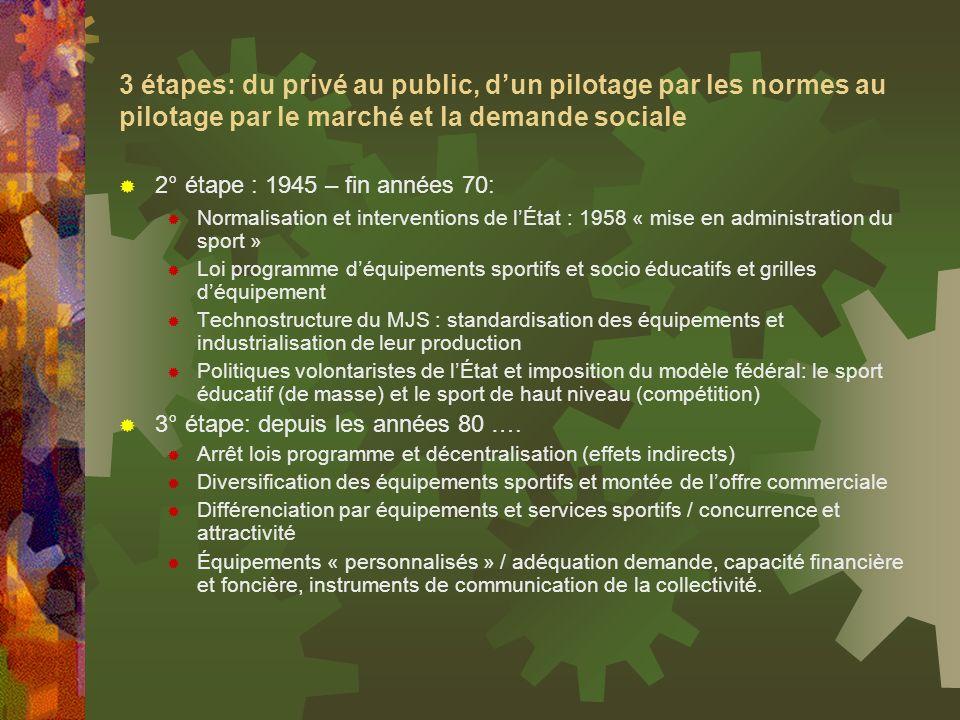 3 étapes: du privé au public, d'un pilotage par les normes au pilotage par le marché et la demande sociale