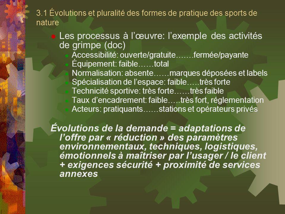 Les processus à l'œuvre: l'exemple des activités de grimpe (doc)