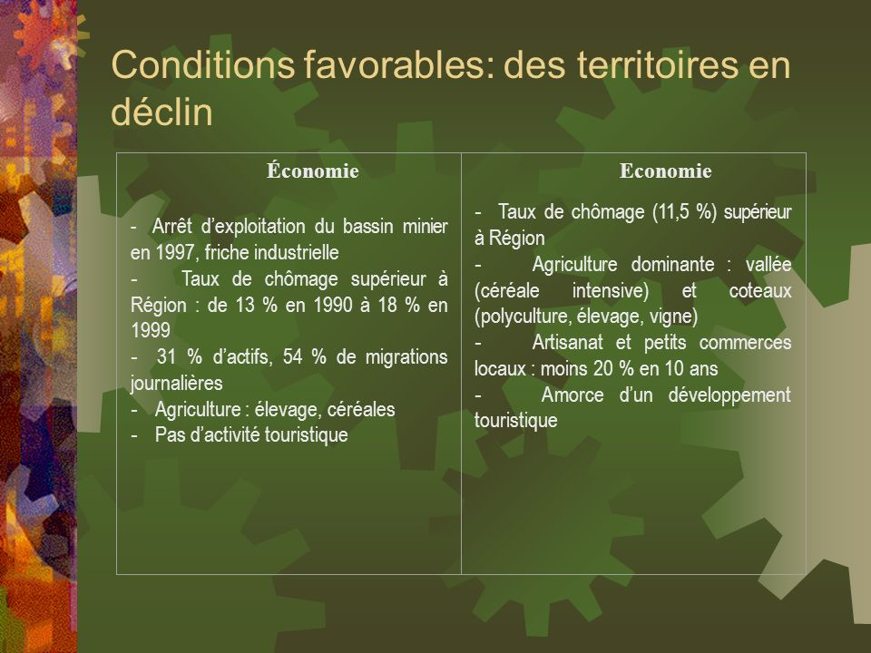 Conditions favorables: des territoires en déclin