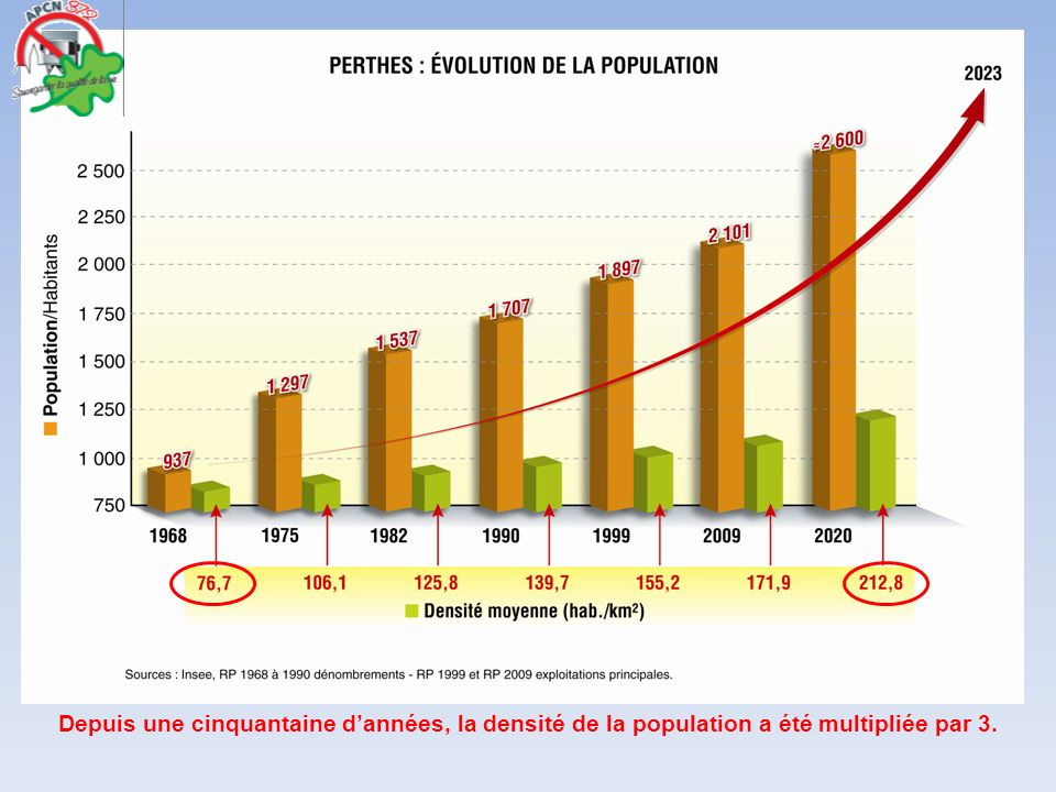 Depuis une cinquantaine d'années, la densité de la population a été multipliée par 3.