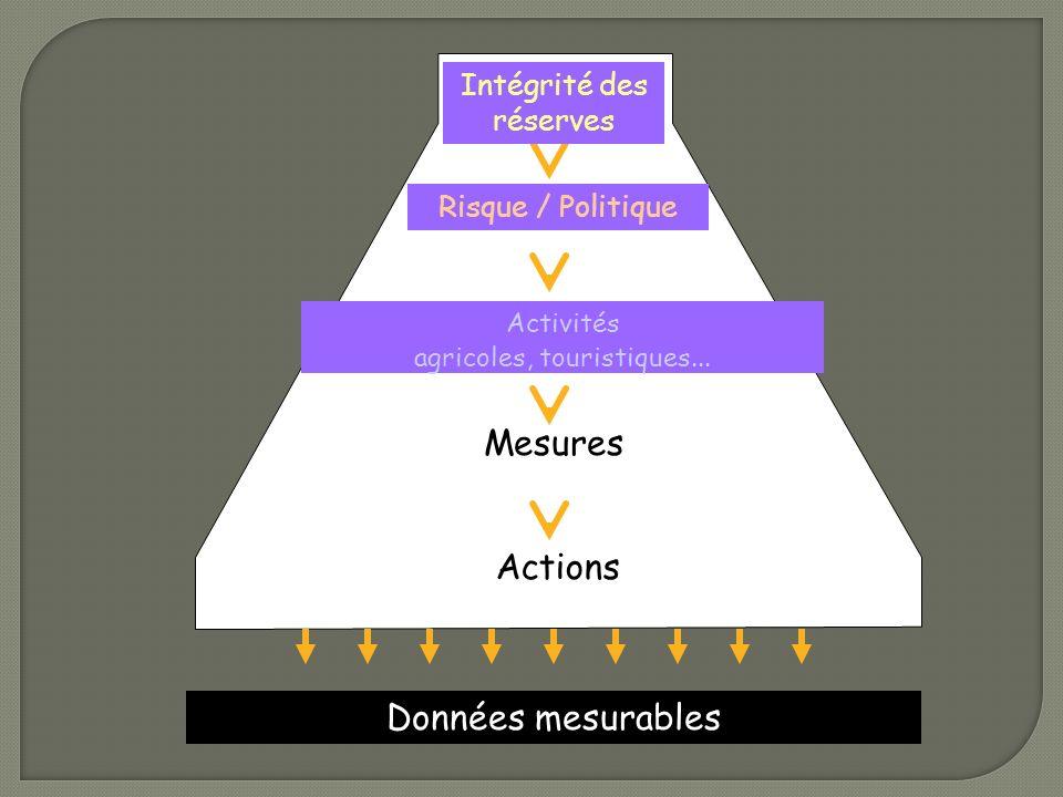 Enjeu(x) Objectifs Sous-objectifs Mesures Actions Données mesurables