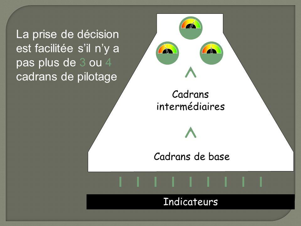 Cadrans intermédiaires
