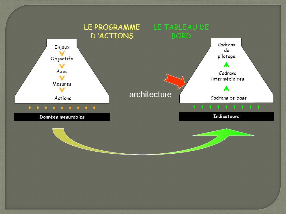 architecture LE PROGRAMME D 'ACTIONS LE TABLEAU DE BORD