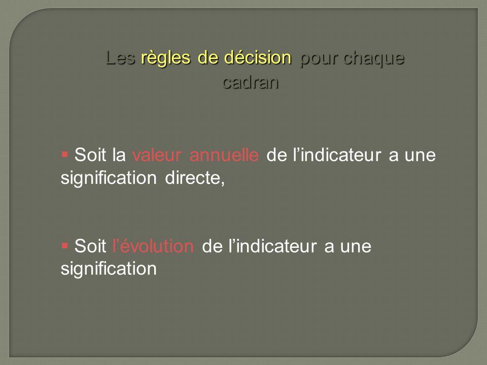 Les règles de décision pour chaque cadran