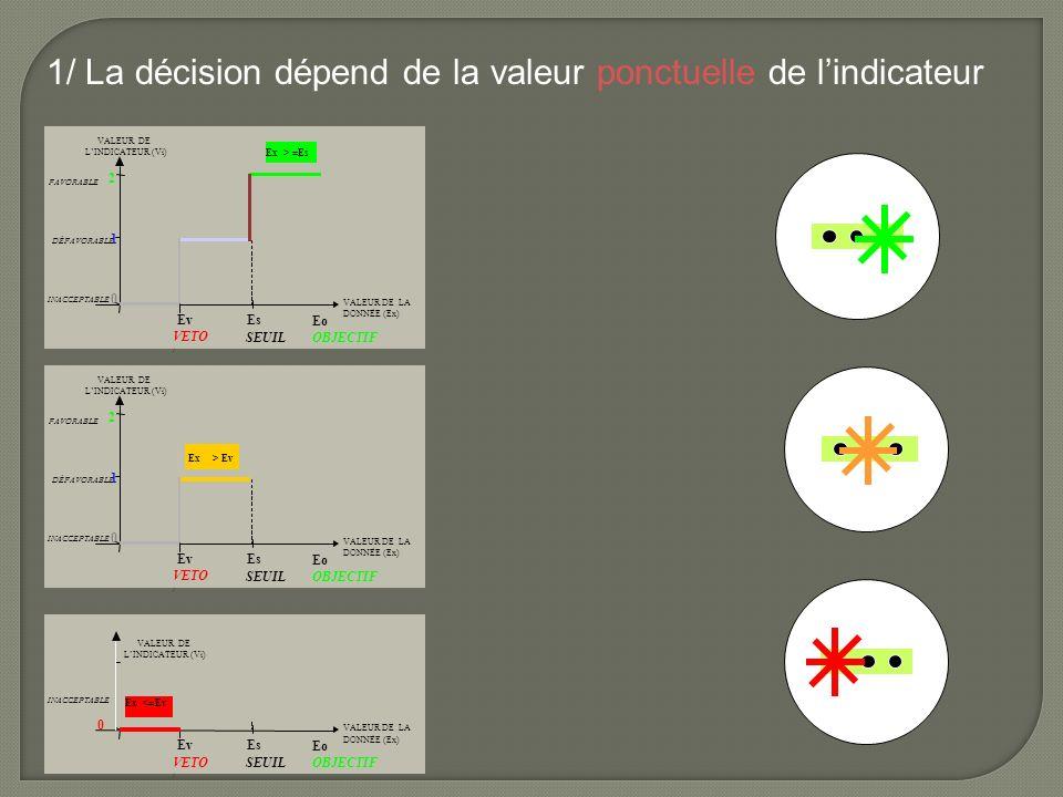 1/ La décision dépend de la valeur ponctuelle de l'indicateur