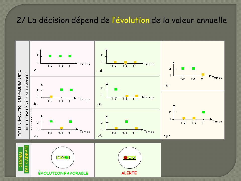 2/ La décision dépend de l'évolution de la valeur annuelle