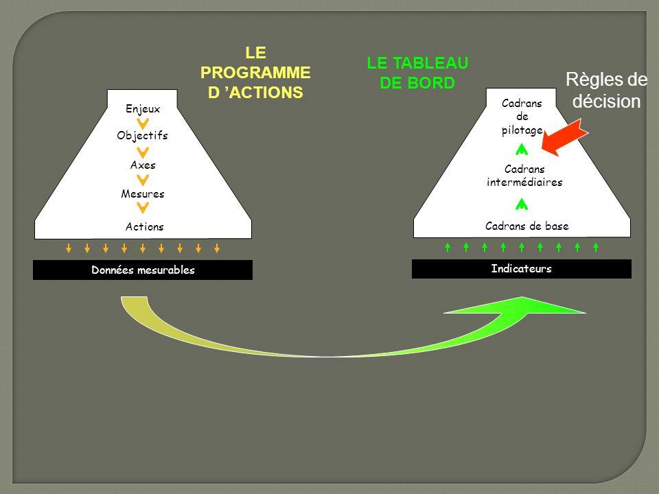 LE PROGRAMME D 'ACTIONS