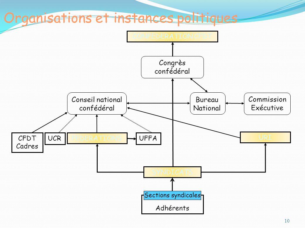 Organisations et instances politiques