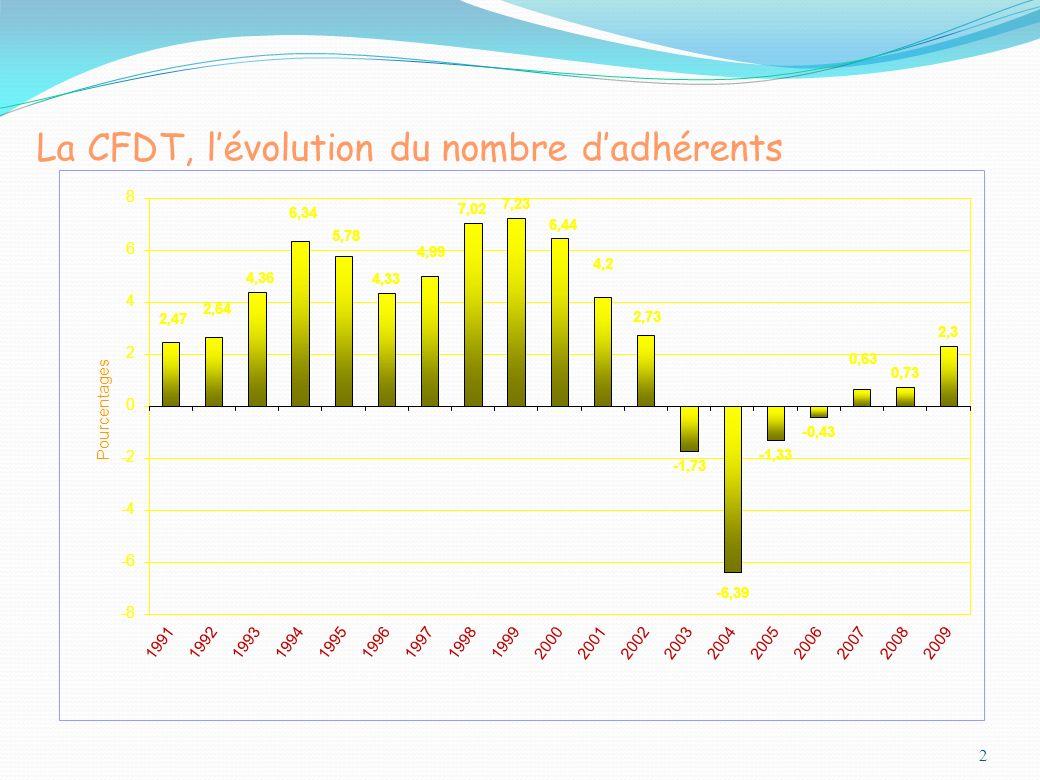 La CFDT, l'évolution du nombre d'adhérents