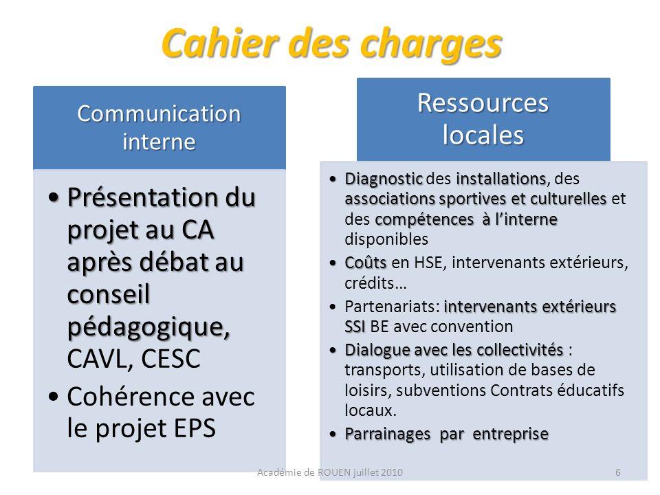 Cahier des charges Communication interne. Présentation du projet au CA après débat au conseil pédagogique, CAVL, CESC.