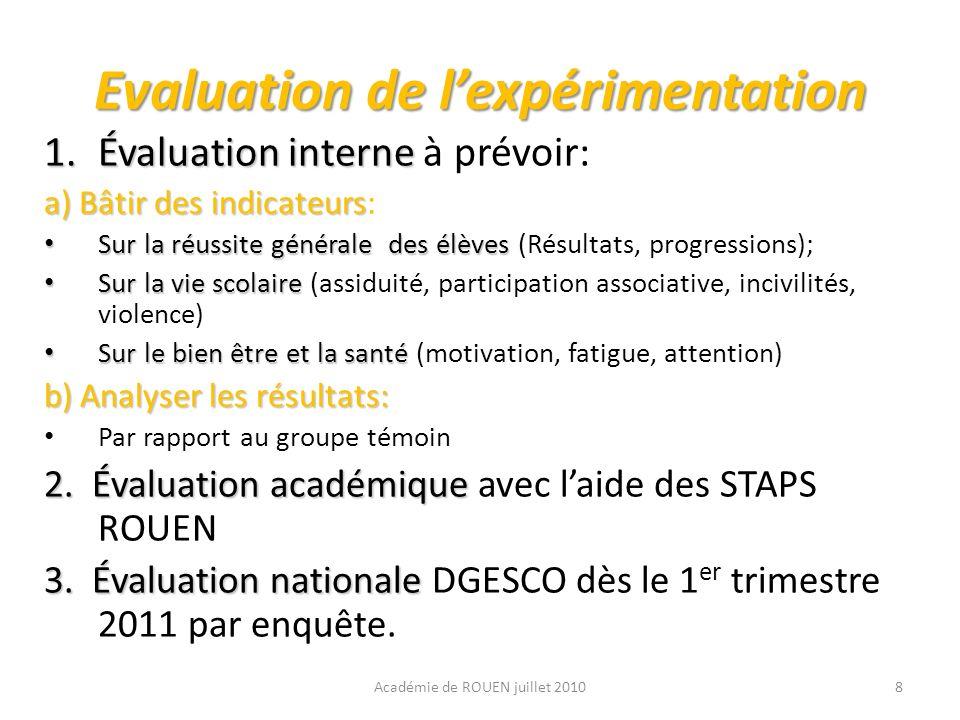 Evaluation de l'expérimentation