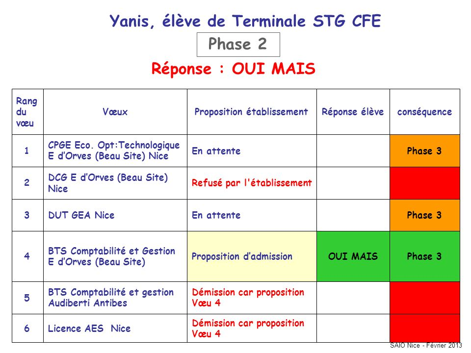 Yanis, élève de Terminale STG CFE Proposition établissement