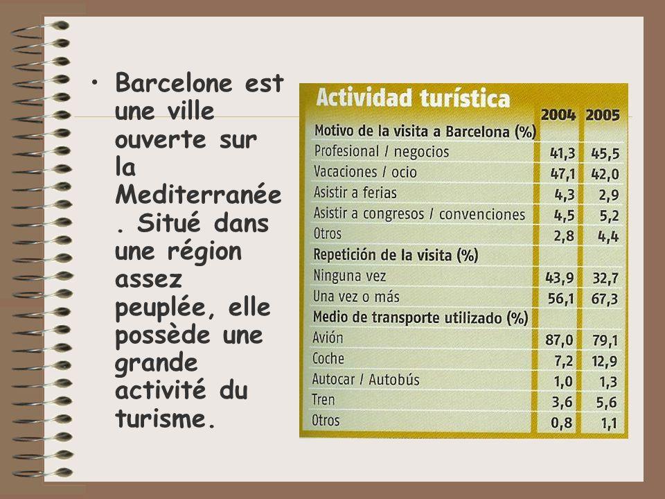 Barcelone est une ville ouverte sur la Mediterranée