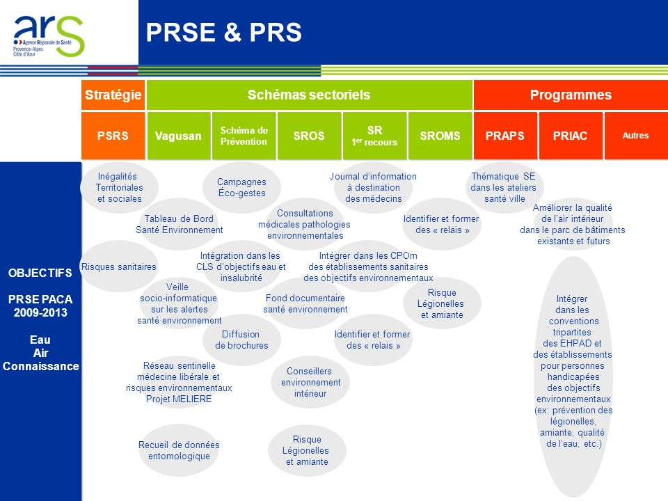 PRSE & PRS Stratégie Schémas sectoriels Programmes PSRS Vagusan SROS