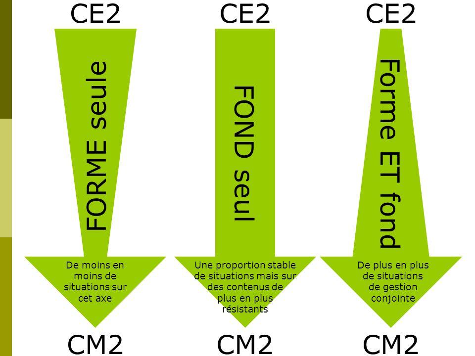CE2 CE2 CE2 FORME seule FOND seul Forme ET fond CM2 CM2 CM2