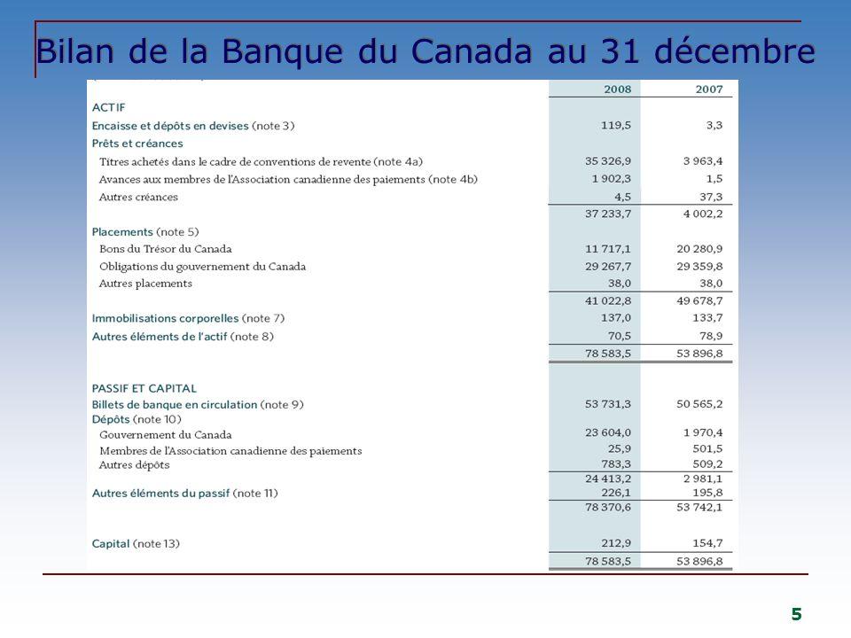 Bilan de la Banque du Canada au 31 décembre